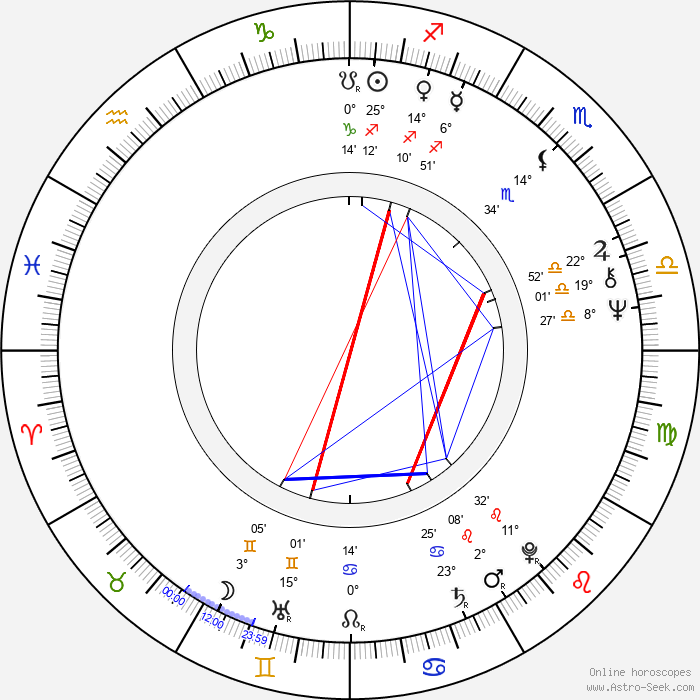 Jacqueline Wilson - Birth horoscope chart