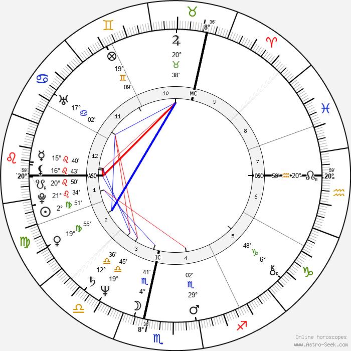 Jacques Aime Bocage - Birth horoscope chart