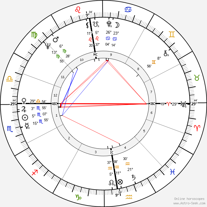 Jacques Allaire - Birth horoscope chart