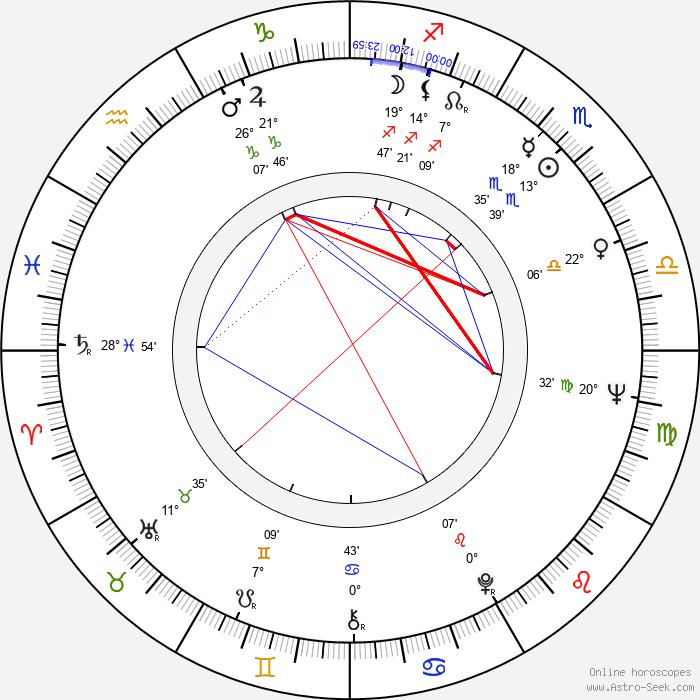 Jacques Ardouin - Birth horoscope chart