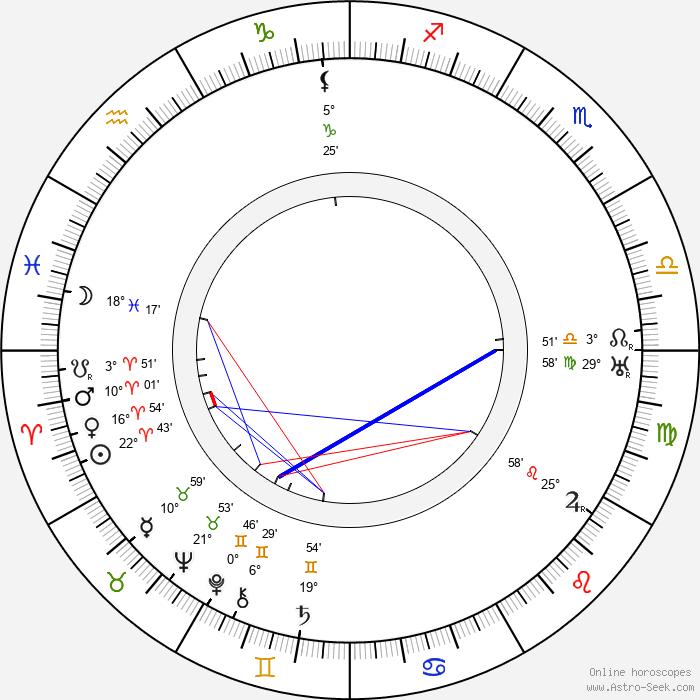 Jacques Baumer - Birth horoscope chart