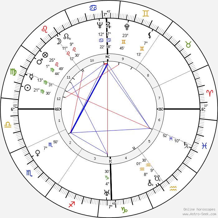 Jacques Becker - Birth horoscope chart