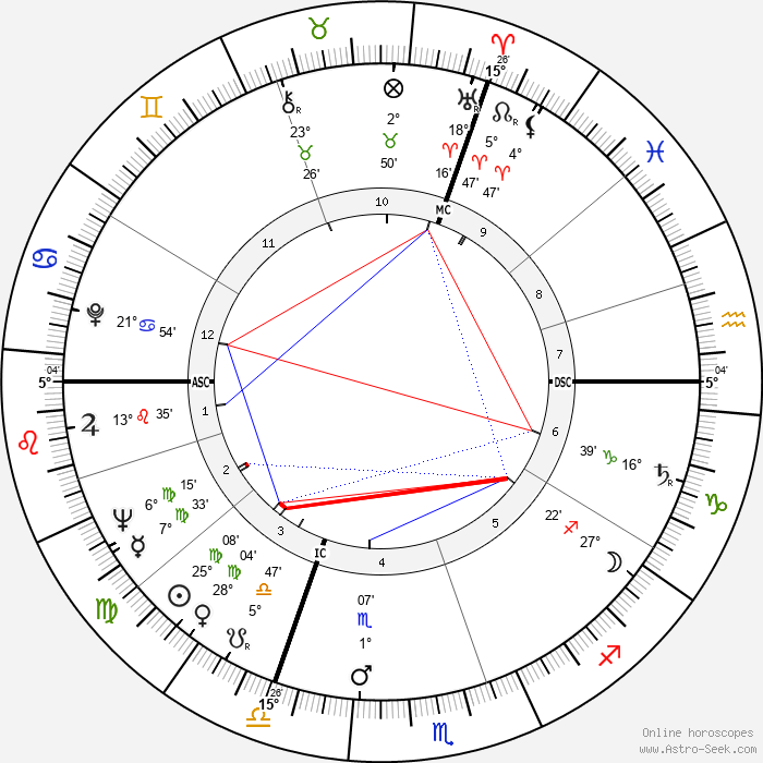 Jacques Calvet - Birth horoscope chart