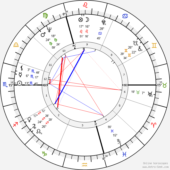 Jacques Charrier - Birth horoscope chart