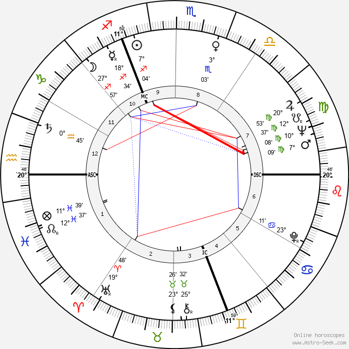 Jacques Chirac - Birth horoscope chart