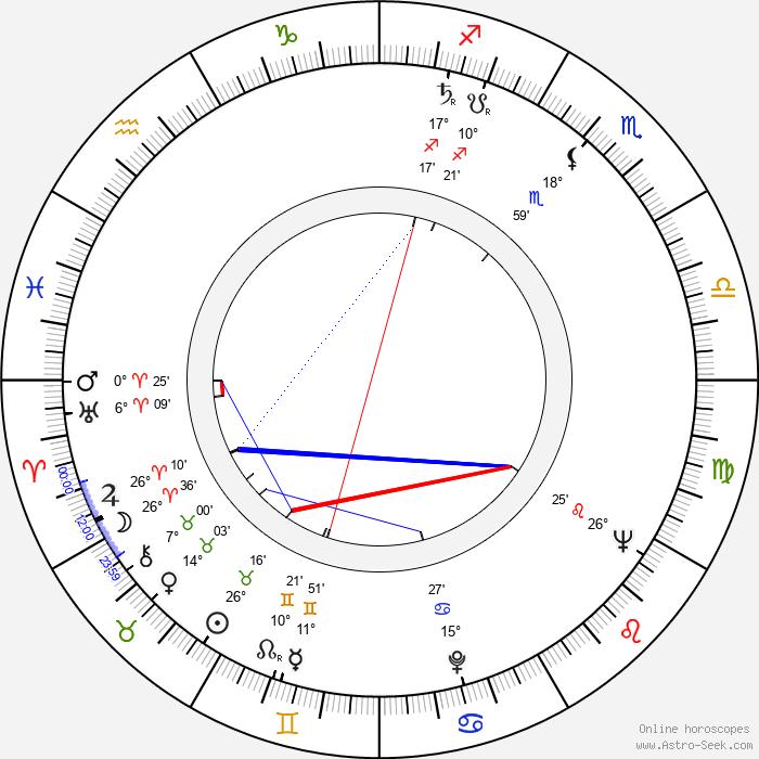 Jacques Ciron - Birth horoscope chart