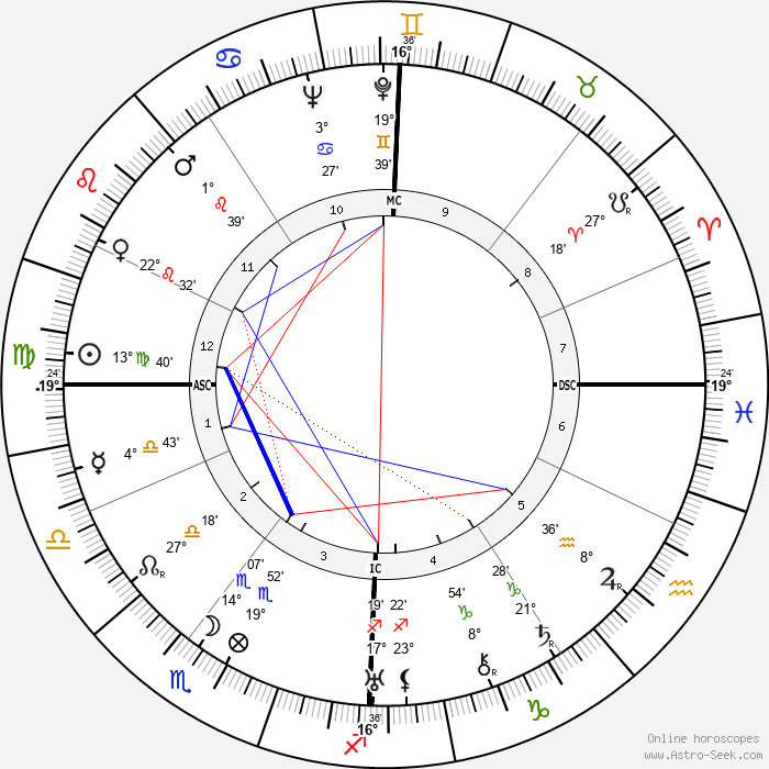 Jacques Couelle - Birth horoscope chart