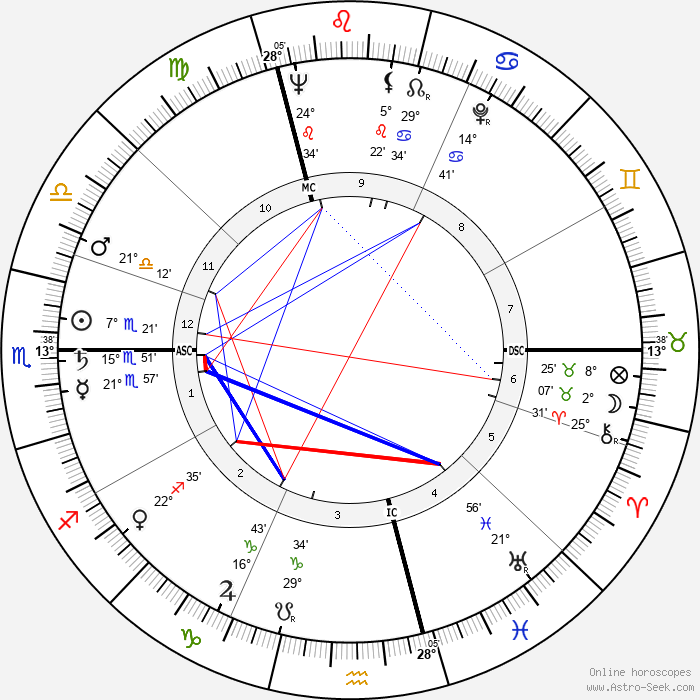Jacques Coutela - Birth horoscope chart