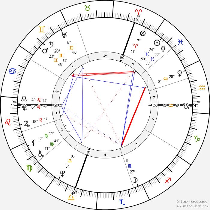 Jacques Doillon - Birth horoscope chart