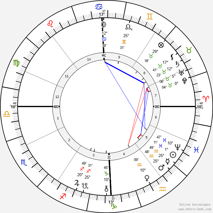 Jacques Doucet - Birth horoscope chart