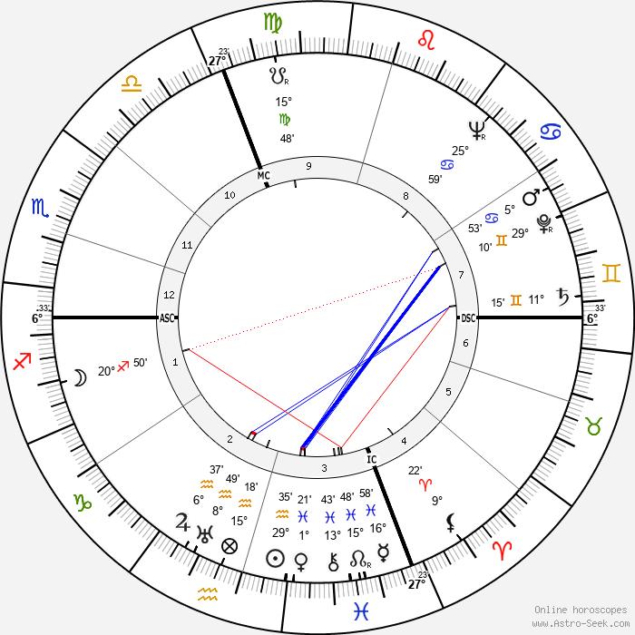 Jacques Dufilho - Birth horoscope chart