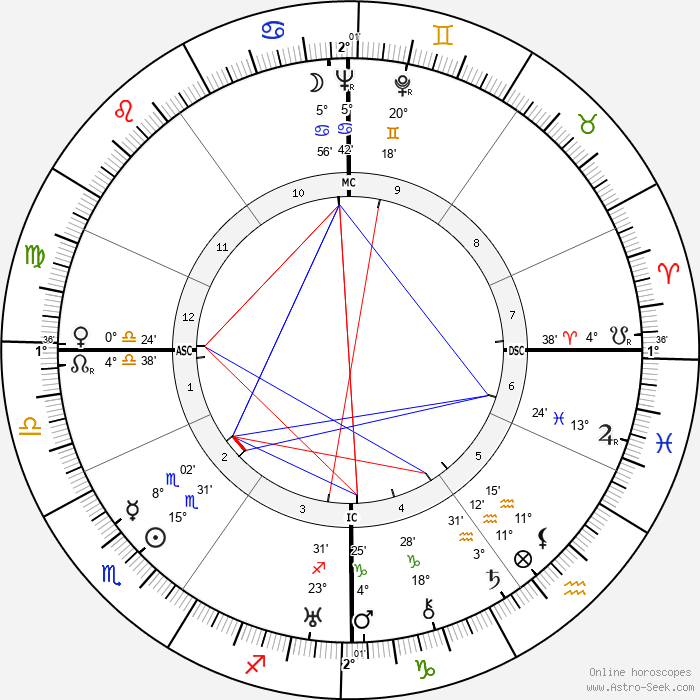Jacques Dumesnil - Birth horoscope chart