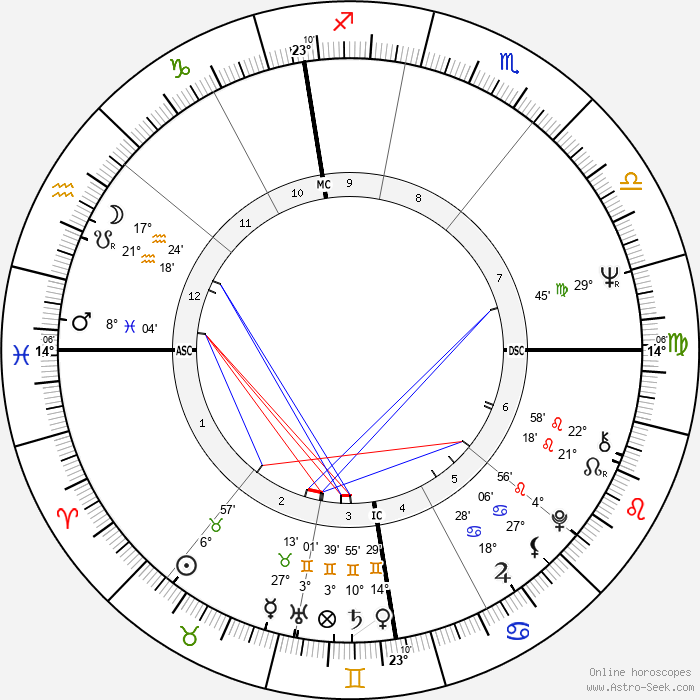 Jacques Dutronc - Birth horoscope chart