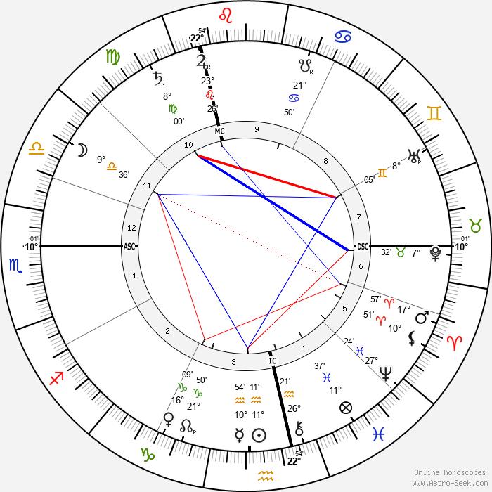 Jacques-Émile Blanche - Birth horoscope chart