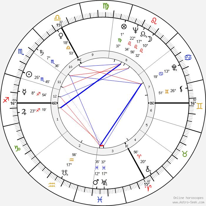 Jacques Ertaud - Birth horoscope chart
