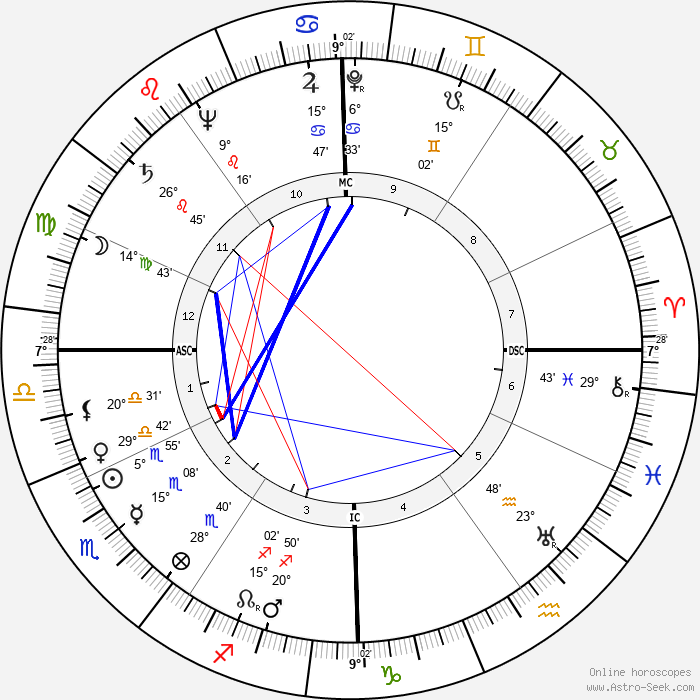 Jacques Faizant - Birth horoscope chart