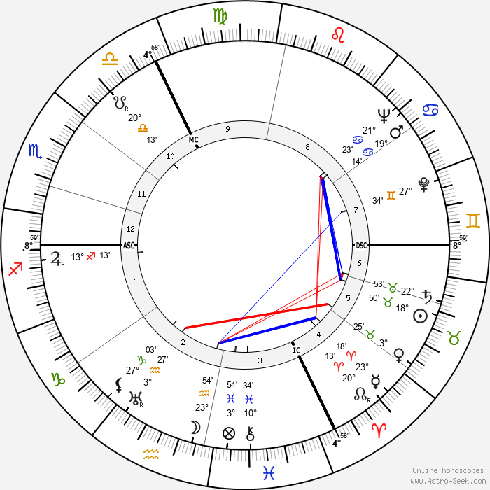 Jacques Falcou - Birth horoscope chart