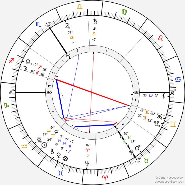Jacques Ferny - Birth horoscope chart