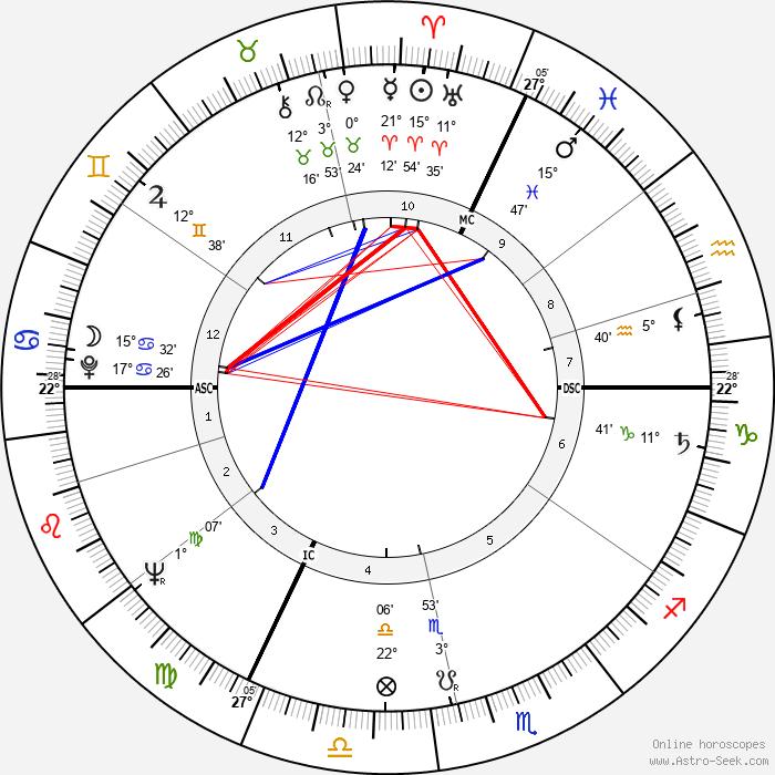 Jacques Fesch - Birth horoscope chart