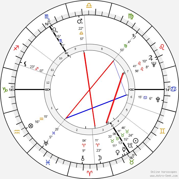 Jacques François - Birth horoscope chart