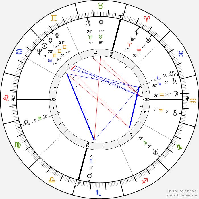 Jacques Goddet - Birth horoscope chart