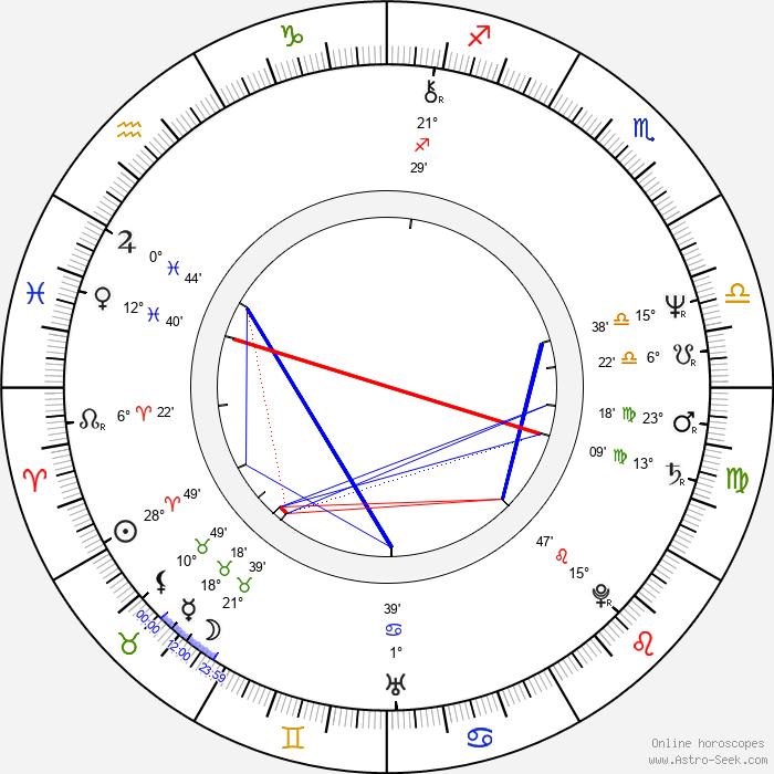 Jacques Herzog - Birth horoscope chart