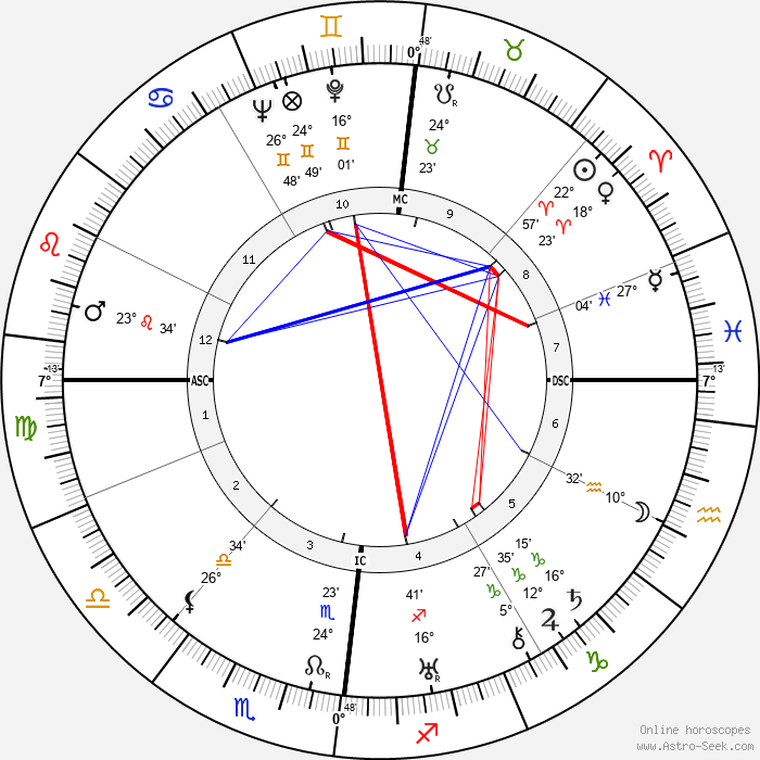 Jacques Lacan - Birth horoscope chart