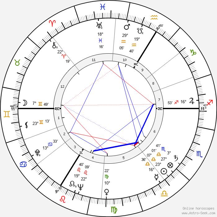 Jacques Legras - Birth horoscope chart
