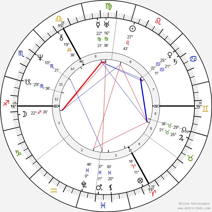 Jacques Leroy de Saint-Arnaud - Birth horoscope chart