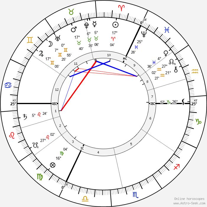 Jacques Loeb - Birth horoscope chart