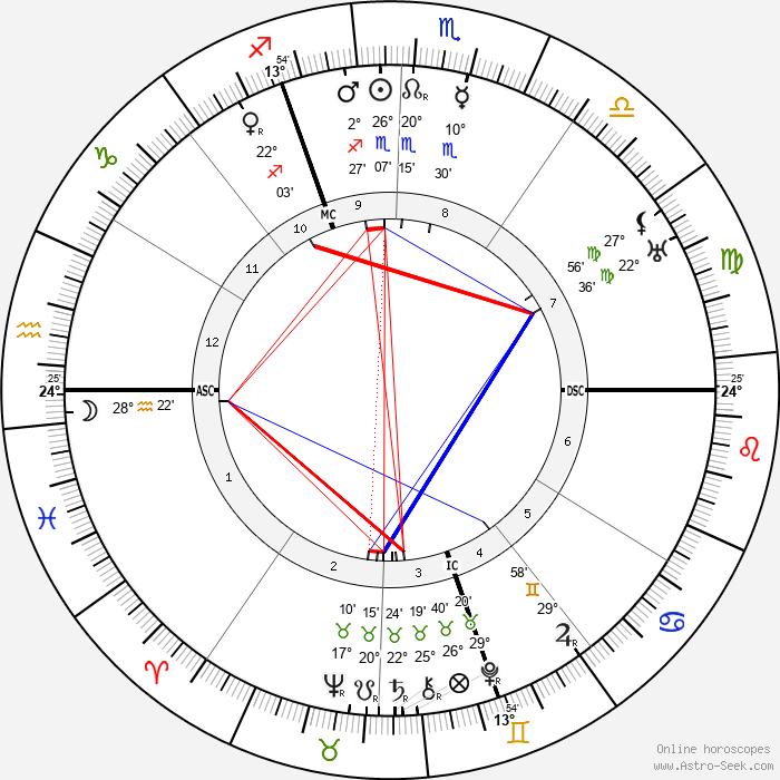 Jacques Maritain - Birth horoscope chart