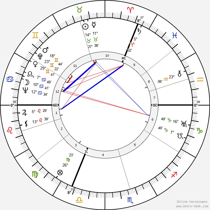 Jacques Massu - Birth horoscope chart