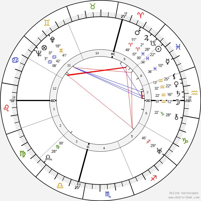 Jacques Murtin - Birth horoscope chart