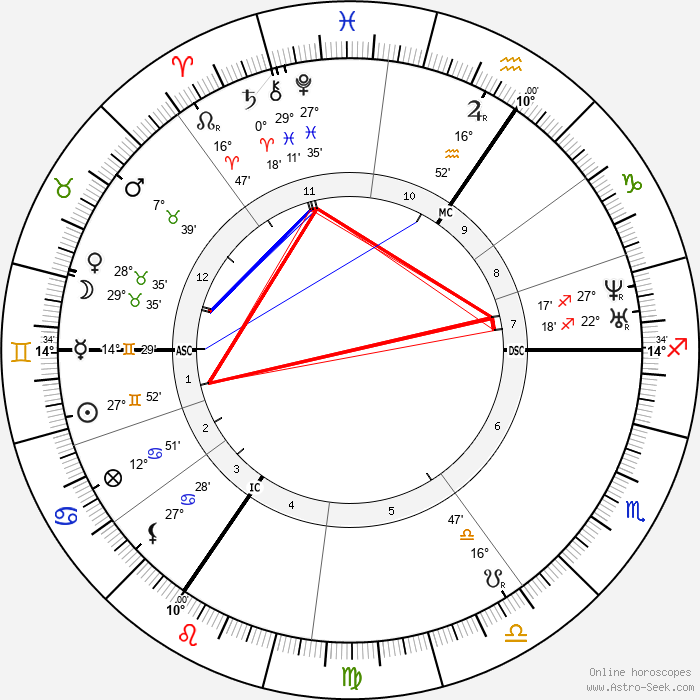 Jacques Offenbach - Birth horoscope chart