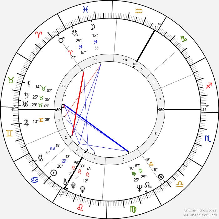 Jacques Perrin - Birth horoscope chart