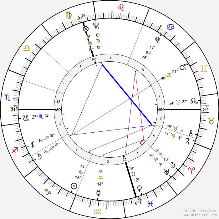 Jacques Plante - Birth horoscope chart