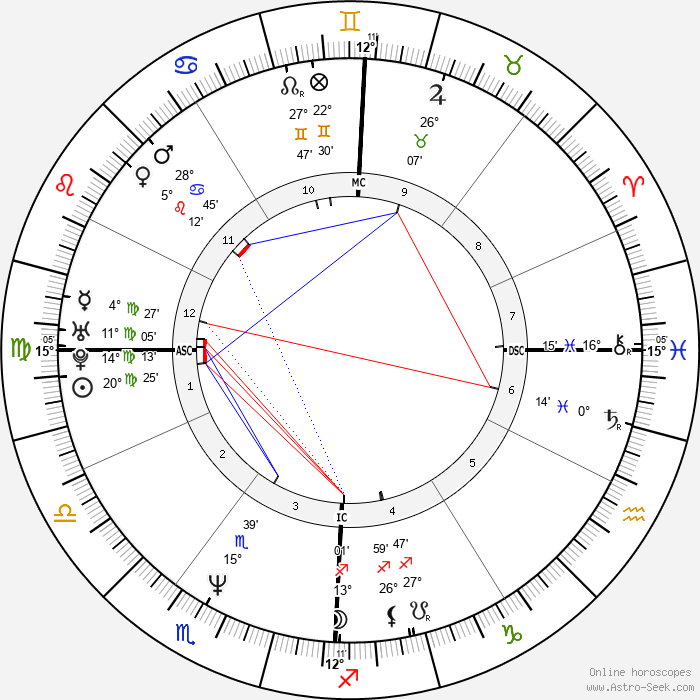 Jacques Pourcel - Birth horoscope chart