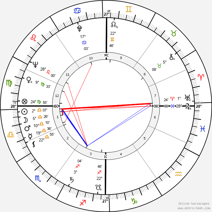Jacques Prigent - Birth horoscope chart