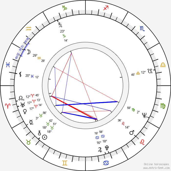 Jacques Richard - Birth horoscope chart