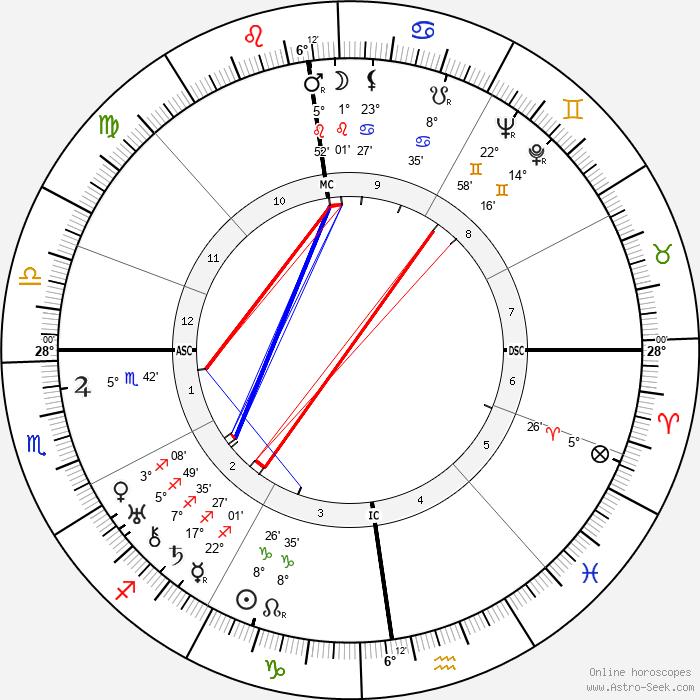 Jacques Rigaut - Birth horoscope chart