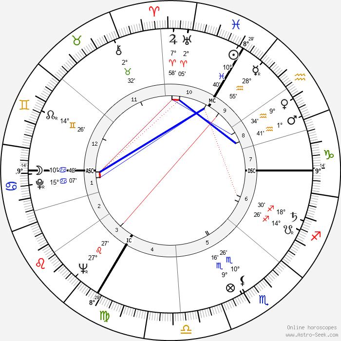Jacques Rivette - Birth horoscope chart