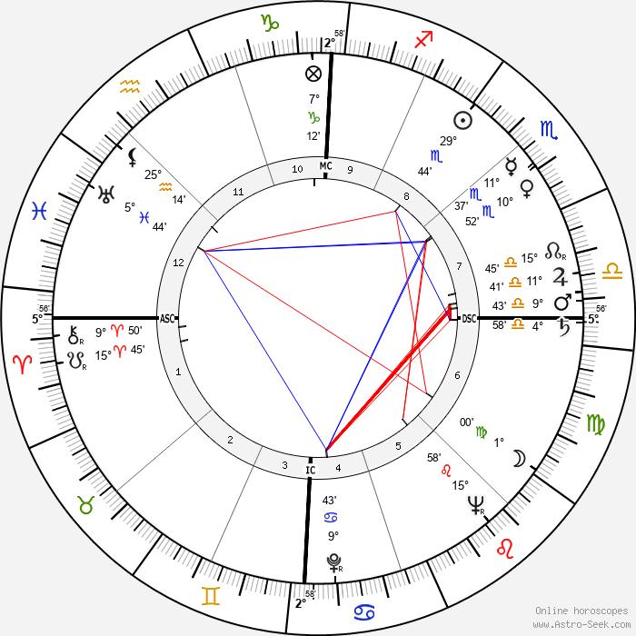 Jacques Ruffie - Birth horoscope chart