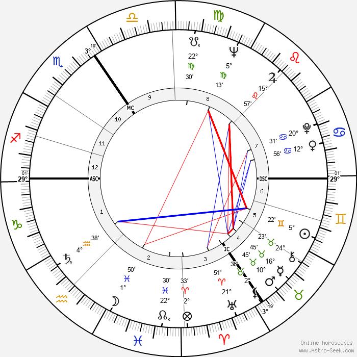 Jacques Sausin - Birth horoscope chart