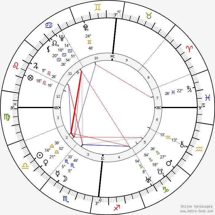 Jacques Tati - Birth horoscope chart