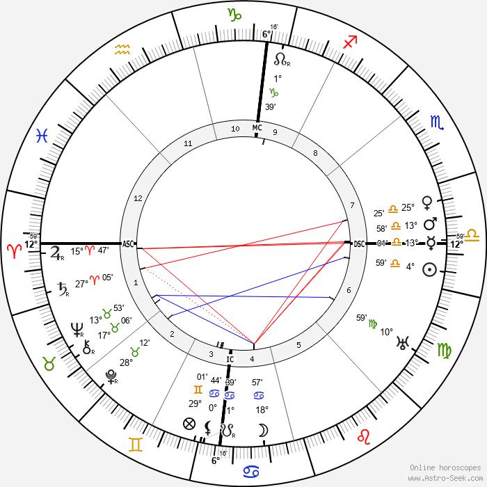 Jacques Thibaud - Birth horoscope chart