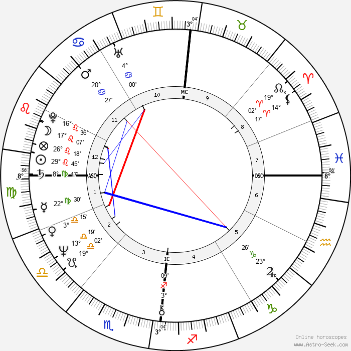 Jacques Weber - Birth horoscope chart