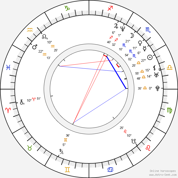 Jade Jagger - Birth horoscope chart