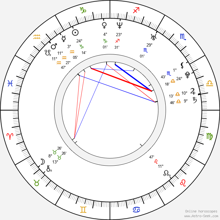 Jadranka Đokić - Birth horoscope chart