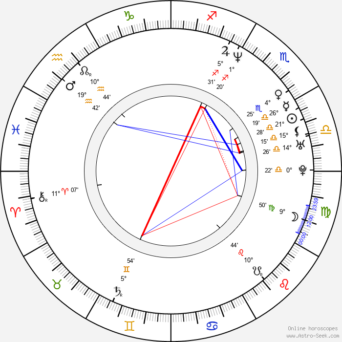 Jadwiga Basińska - Birth horoscope chart