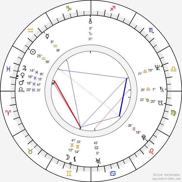 Jadwiga Jankowska-Cieslak - Birth horoscope chart